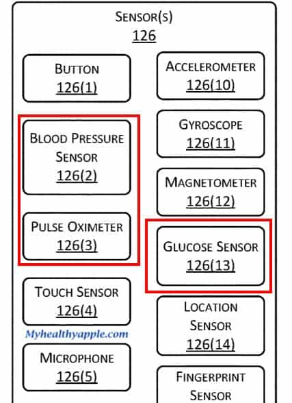 Amazon blood glucose and blood pressure monitoring for Halo
