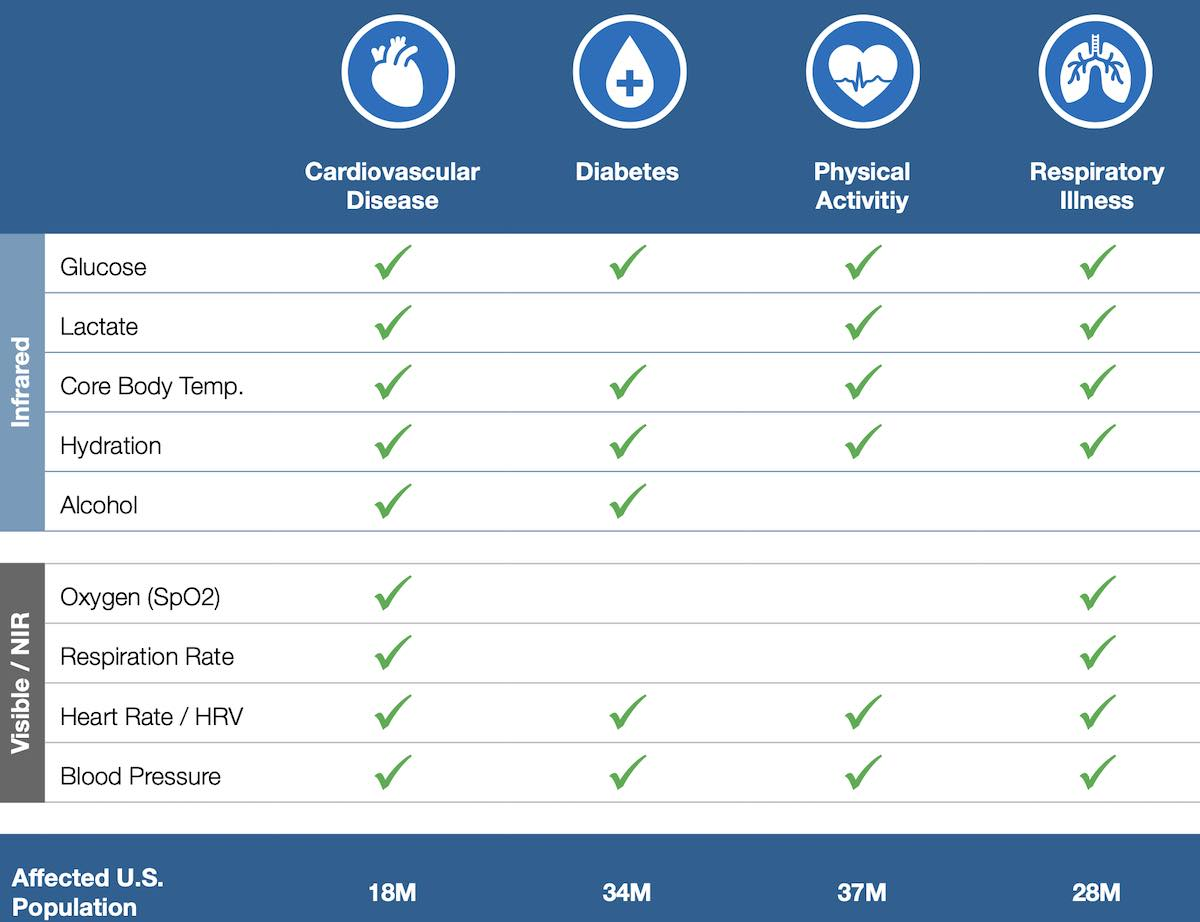 Apple Watch Rockley health capabilities
