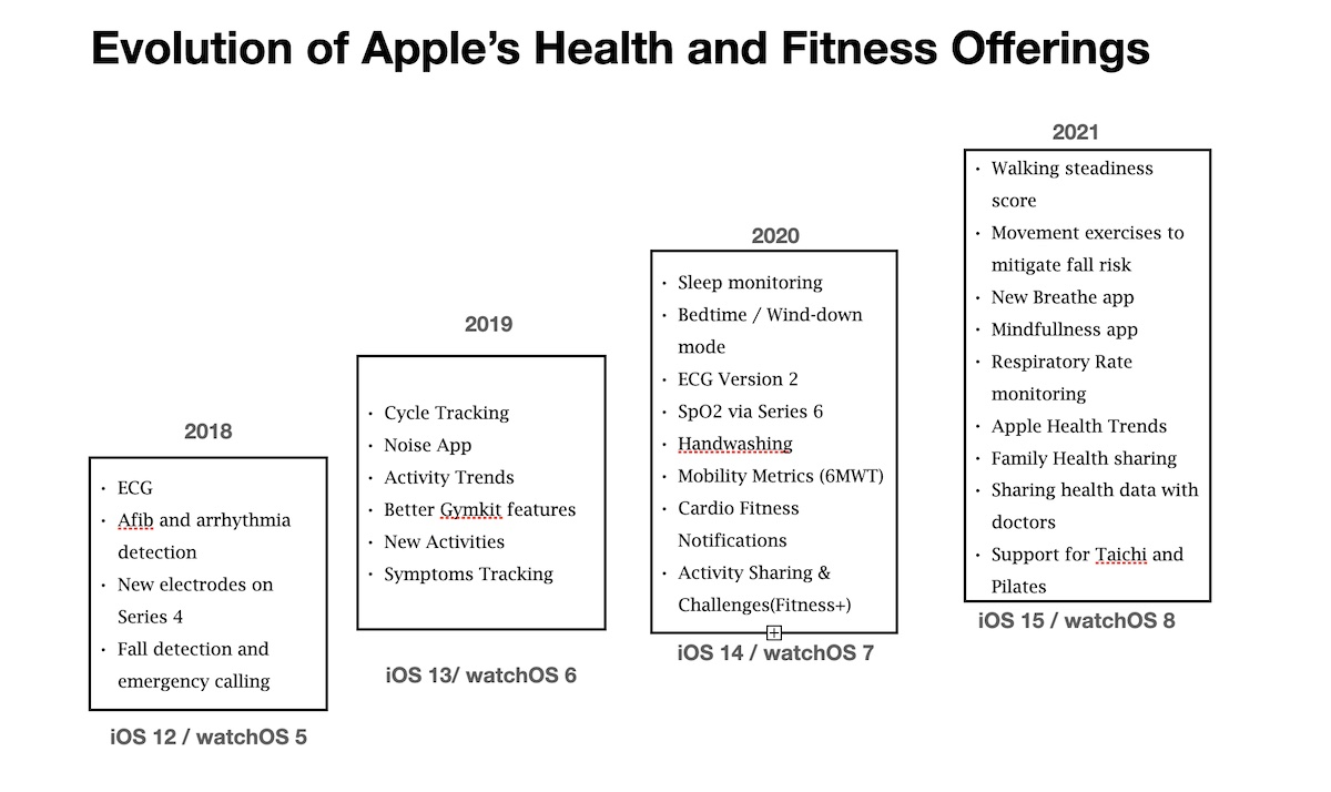 Apple health and fitness offerings in iOS 15 and watchOS 8