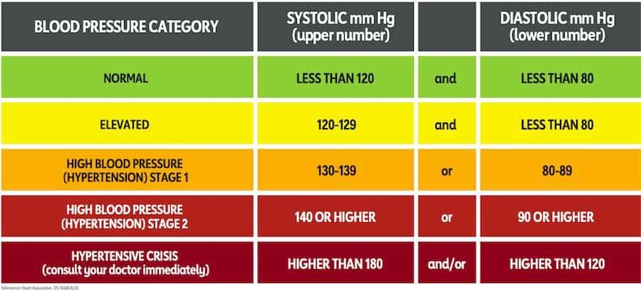 BLOOD PRESSURE CATEGORY CHART
