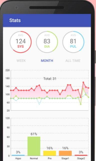 Android blood pressure diary