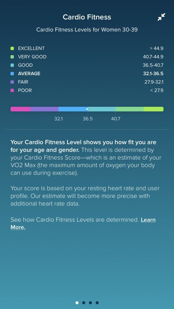 Cardio Fitness Levels on Fitbit