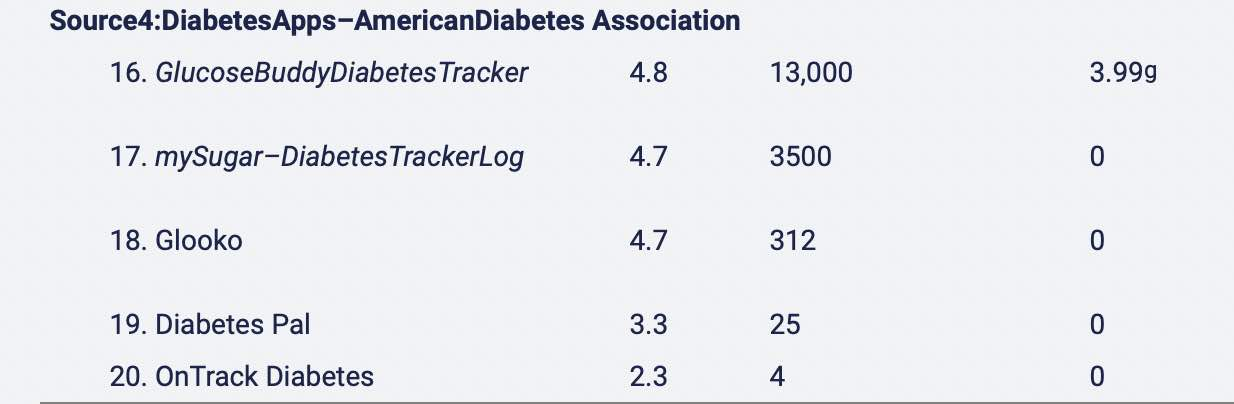 Diabetes app recommended by American Diabetes organization