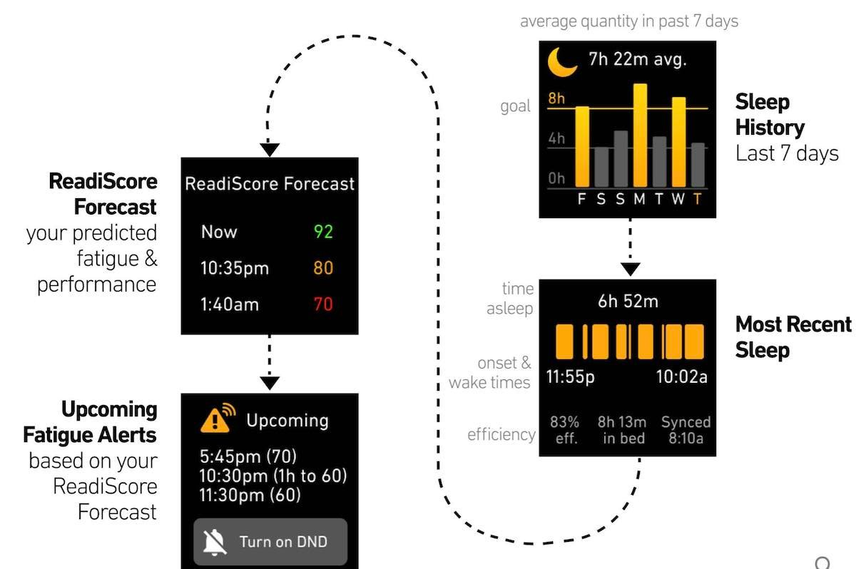 Fatigue Monitoring and forecasting smartwatch