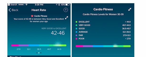 Cardio Fitness Level on Fitbit