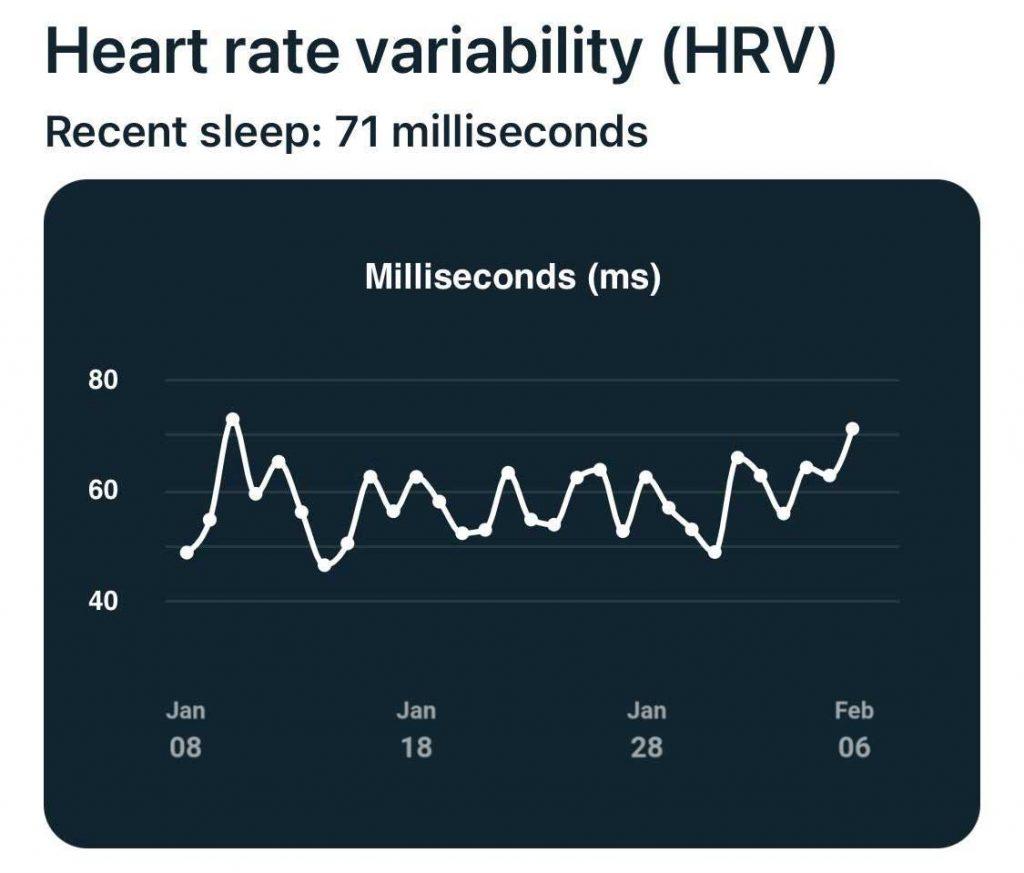 Fitbit HRV in milliseconds