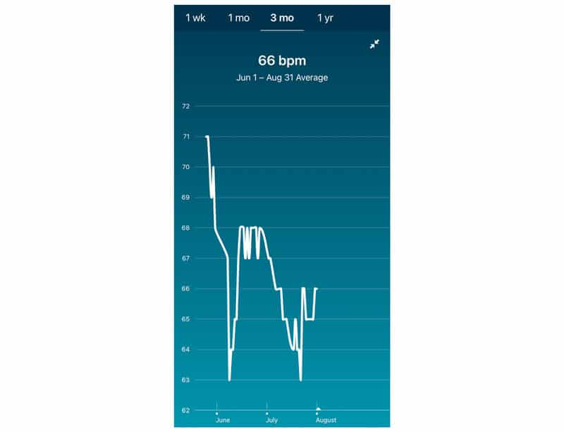 3 month resting heart rate average in Fitbit app