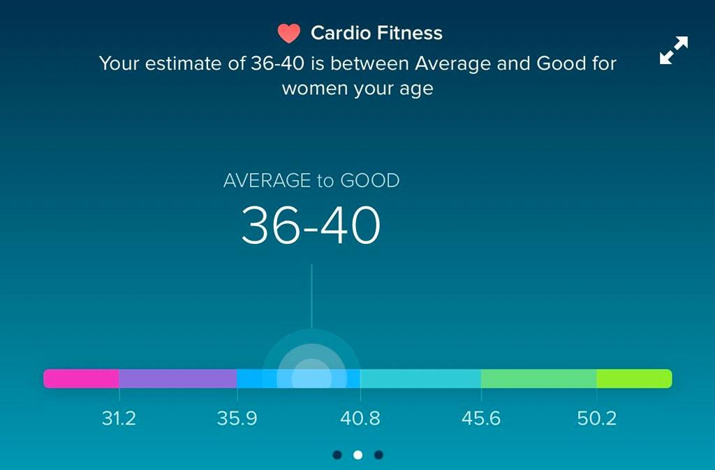 suddenly low cardio fitness score in Fitbit app