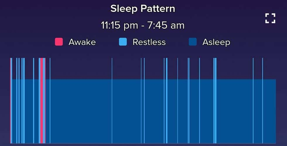 Fitbit simple sleep report with asleep and awake and restless patterns