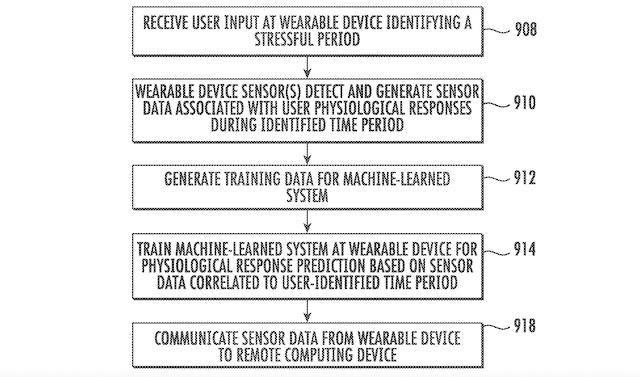 Google edge AI for smartband