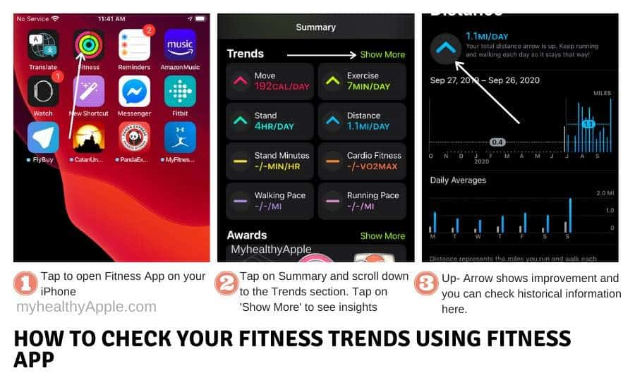 Check fitness Trends from Apple Watch