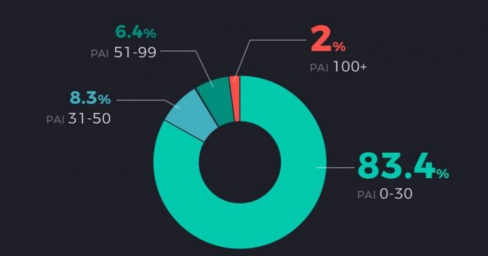 Amazfit-2020-Pai-score-report