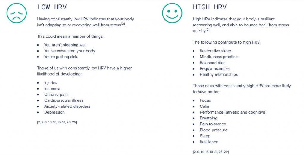 Improving HRV