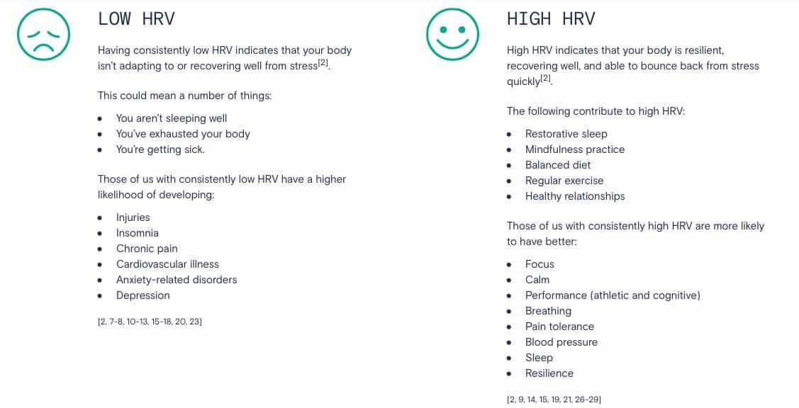 Improving HRV