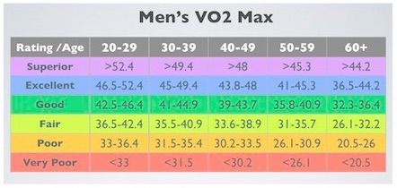 Mens VO2 Max levels by age