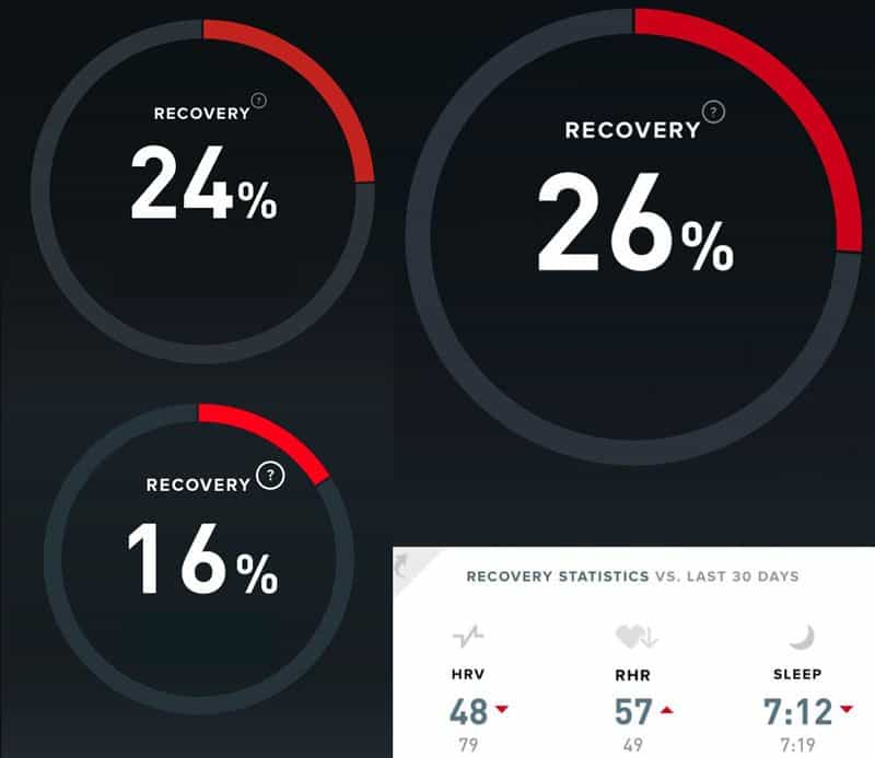 many days with low recovery scores on whoop