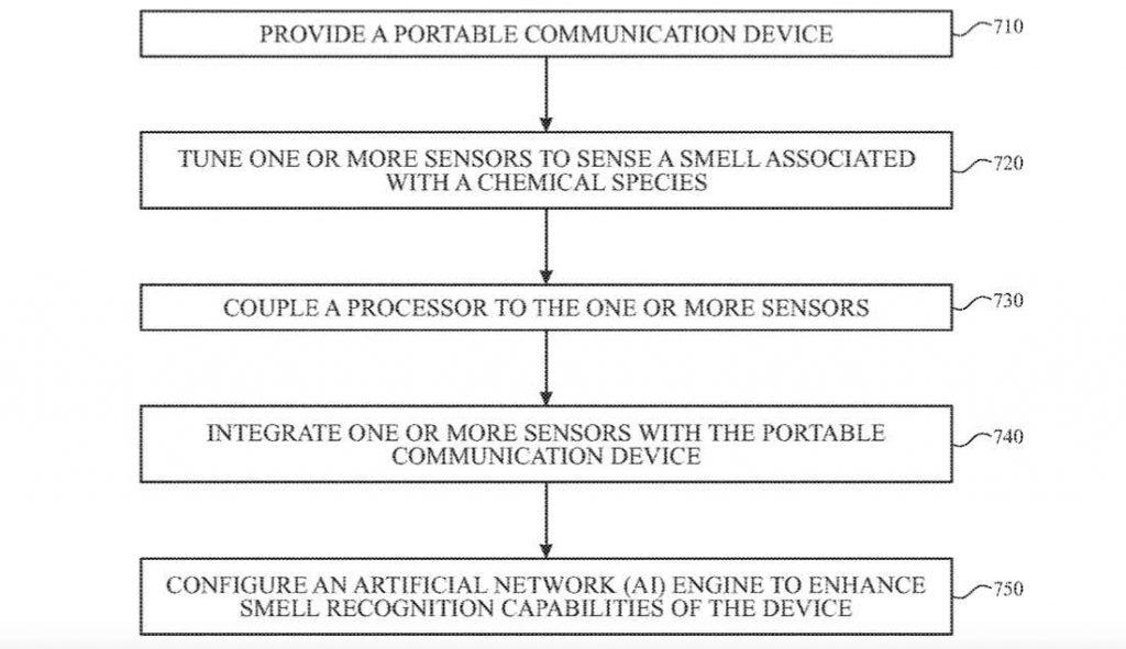 Odor sensor in Apple Watch
