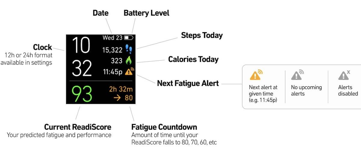 ReadiWatch Fatigue detection