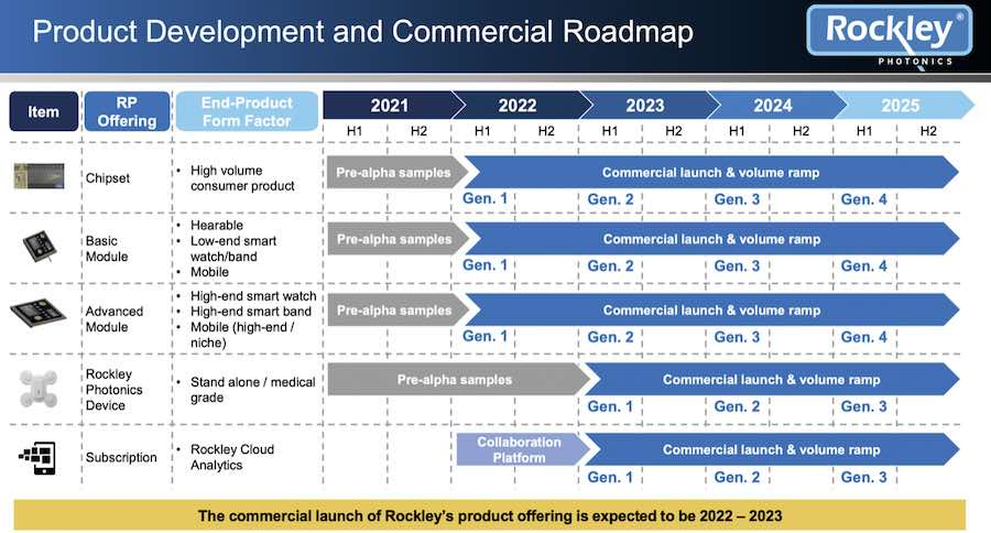 Rockley Product Road map