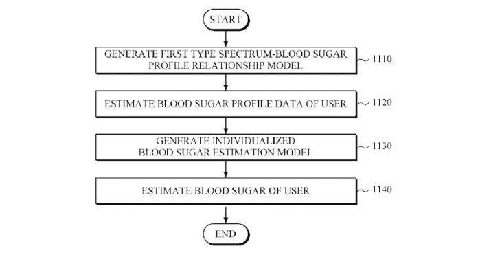 Samsung blood glucose noninvasive