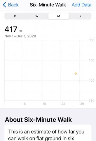 Apple Six minute walk score by day, month and year