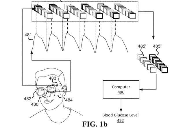 Smartglass for blood sugar monitoring