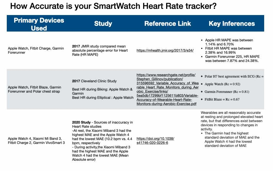 Which smartwatch heart rate tracking is most accurate