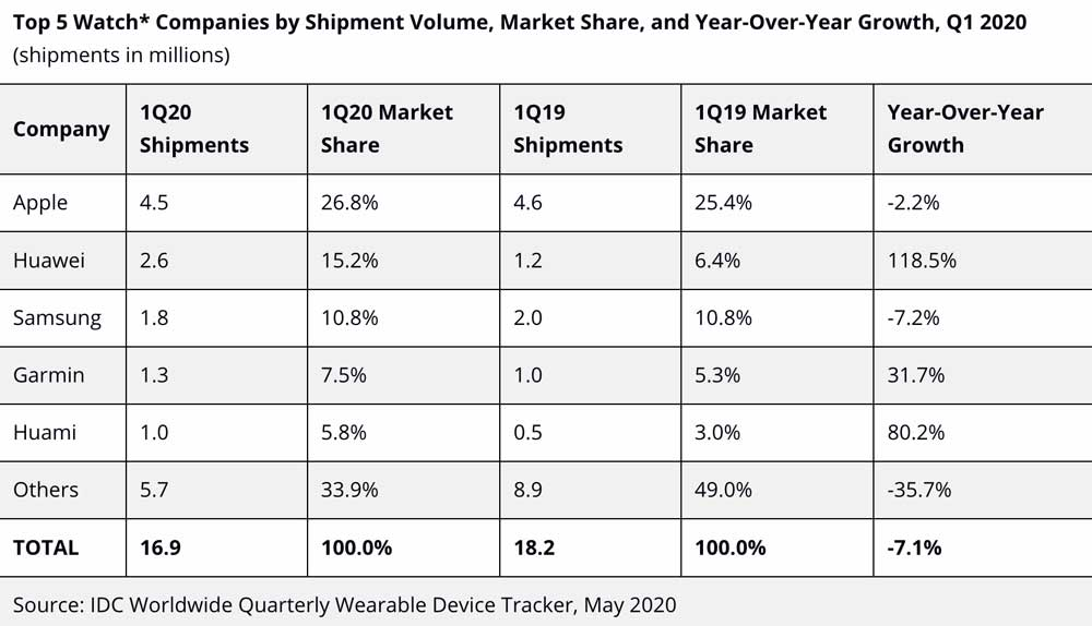 most smartwatch shipments in 2020 Q1