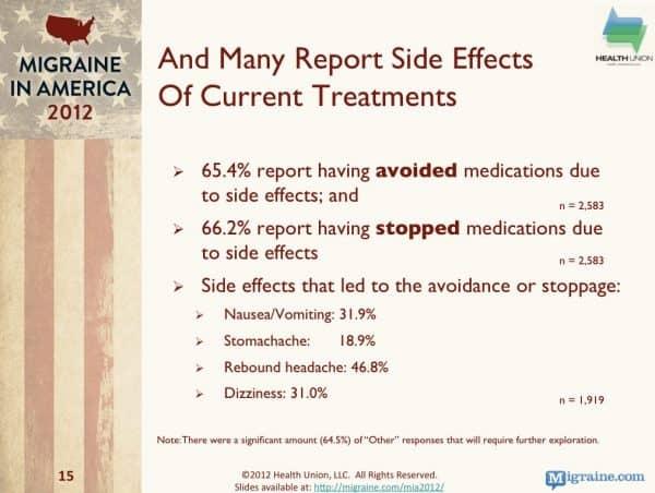 Migraine meds stats