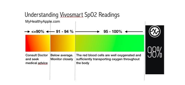 Understanding Vivosmart blood oxygen reading via pulse oximeter