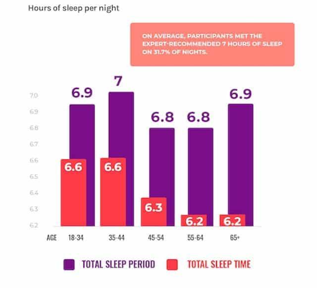 Verily Sleep Study