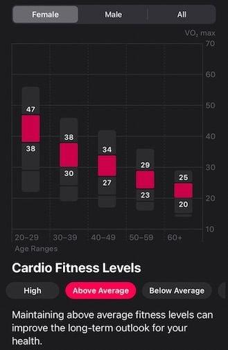 Good Cardio Fitness level score on Apple Watch