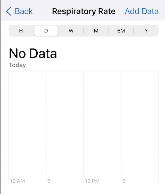 No data for Respiratory rate