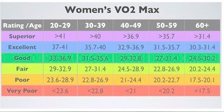 VO2 Max acceptable levels for women