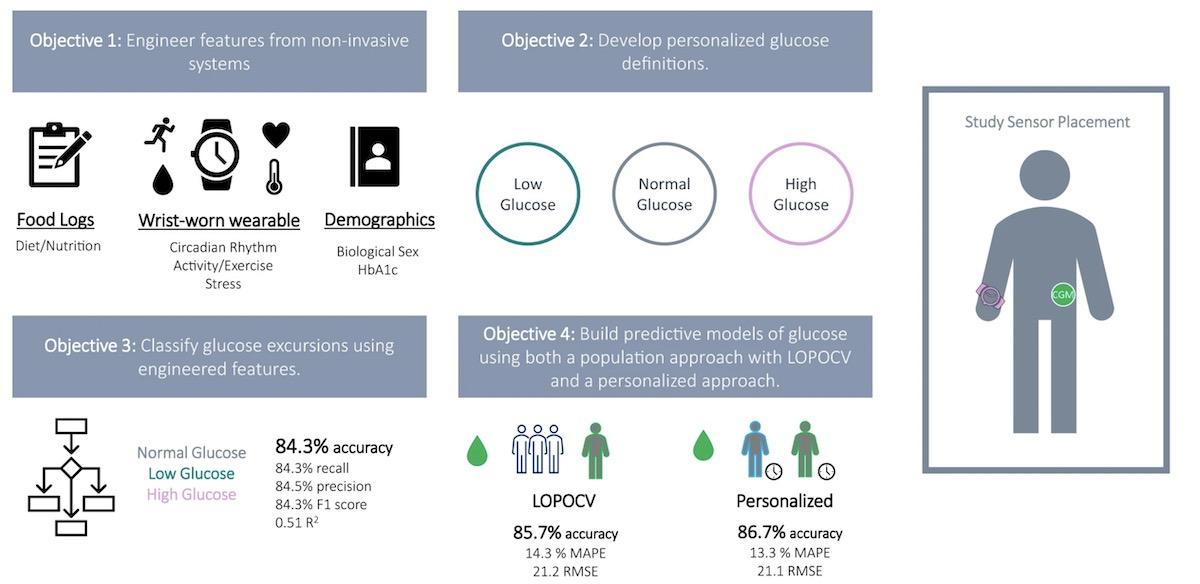 noninvasive monitoring of glucose using smartwatches