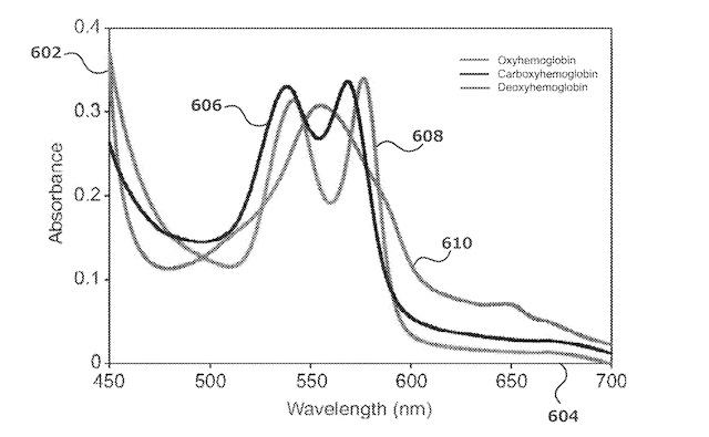 Oxyhemoglobin and carboxyhemoglobin monitoring with wearables