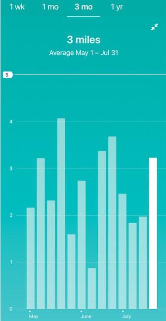 week over week graph on Fitbit app
